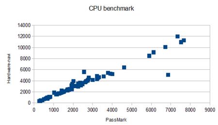 Cpu_benchmark_3